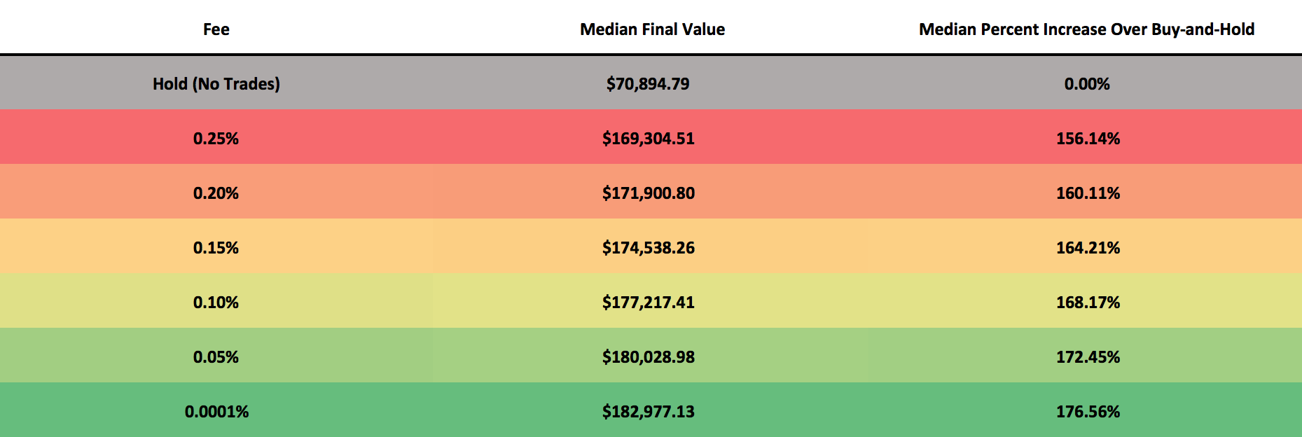 This table illustrates the median performance of 1,000 backtests which were run with each of the trading fees depicted above. The median final value is the value of the median portfolio after the backtest is complete. Each backtest is allocated $5,000 at the start, so a final value of $70,894.79 which was achieved for buy-and-hold suggests a median performance increase of 1,318%. The median percent increase over buy-and-hold is how much better the median final value performed than the median buy-and-hold value.