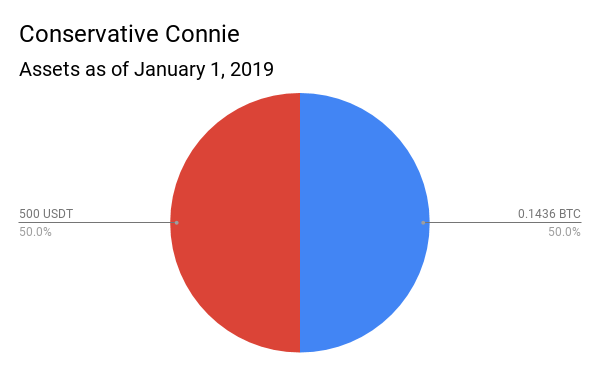Conservative Connie.png