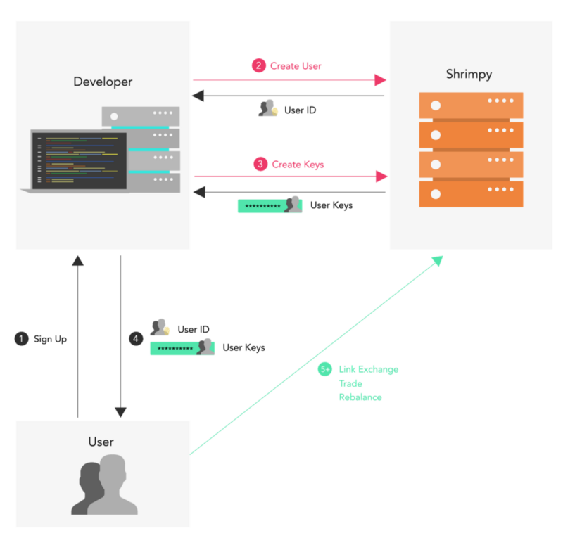 The request flow for integrating the Shrimpy APIs into your application.