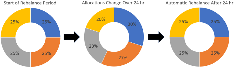 This illustration demonstrates a 24 hour rebalancing period. The portfolio is allowed to drift in value for 24 hours. During that time, the allocation percentages for each asset can change. After 24 hours, a rebalance is performed to realign the portfolio with the desired allocations.