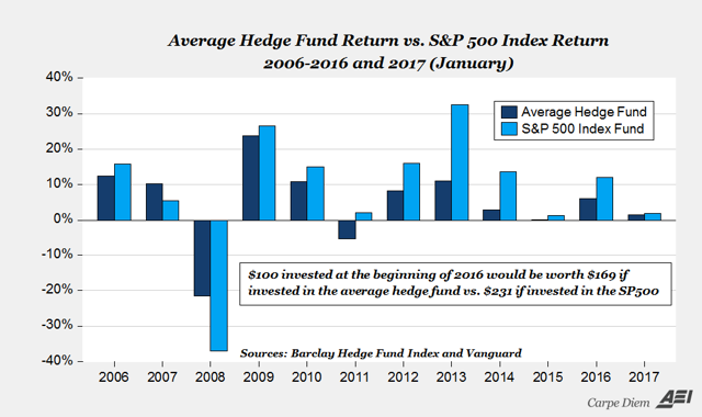 This chart compares the S&P500 Index with the average actively-managed hedge funds.