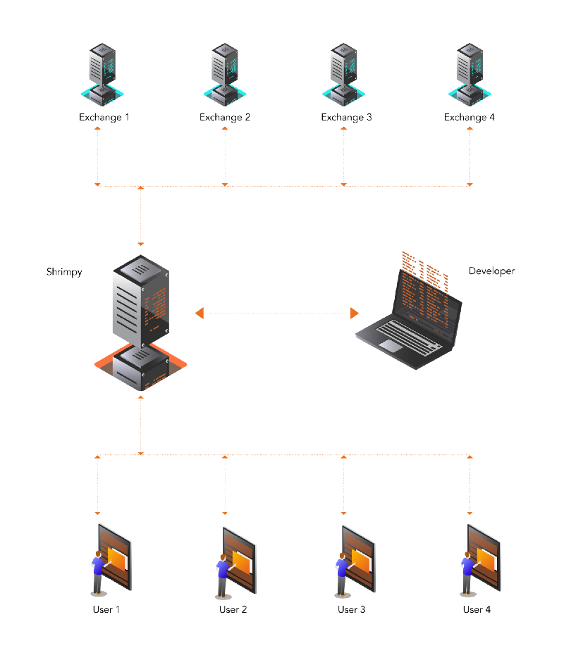 This high-level diagram shows how the developer does not need to directly manage users, execute trades, or integrate with each individual exchange. Developers perform only a single integration with the Shrimpy APIs to connect each of these important components.