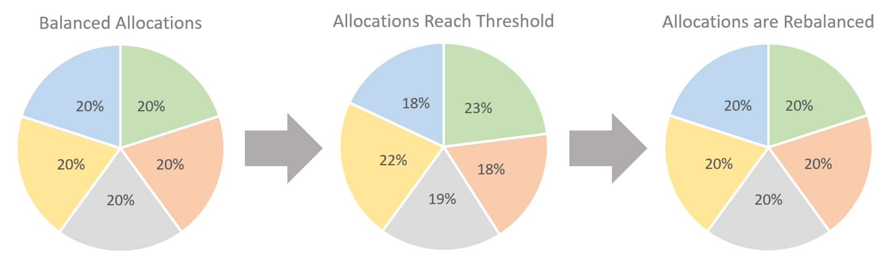 This example demonstrates a 15% deviation threshold. We can see the green asset has reached the 15% deviation threshold because a current allocation of 23% means the green asset has deviated from its target allocations by 15%.
