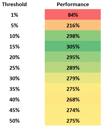 Figure 17: The above chart lists the median performance of threshold rebalancing at each of the corresponding percent thresholds.