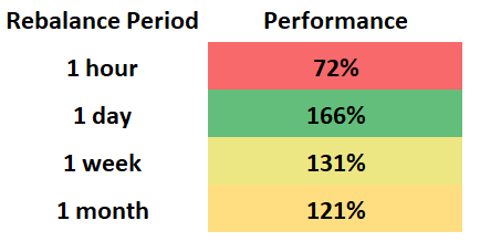 Figure 18: The above chart graphs the median performance of periodic rebalancing at each of the corresponding rebalance period.