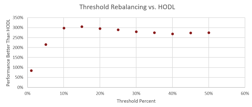 Figure 16: The above chart graphs the median performance of threshold rebalancing at each of the corresponding percent thresholds.