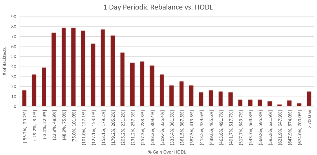 "Figure 13: The above histogram compares the percent performance of daily rebalancing to a buy and hold strategy. The x-axis represents the performance increase over buy and hold for each backtest. The y-axis is the number of backtests which fall into each of the performance ranges on the x-axis. The process for constructing this histogram is therefore - once a backtest is complete, the portfolio value of the rebalance portfolio is compared to that of the HODLed portfolio using the methodology outlined in the section titled ""Performance Calculations"". From this comparison, we receive a percent which represents how much better or worse rebalancing performed than HODL. Based on this percent, we increment the count for the number of backtests which fell into the corresponding performance range."