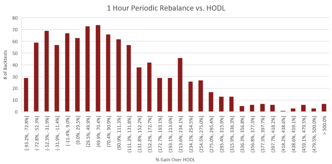 "Figure 12: The above histogram compares the percent performance of hourly rebalancing to a buy and hold strategy. The x-axis represents the performance increase over buy and hold for each backtest. The y-axis is the number of backtests which fall into each of the performance ranges on the x-axis. The process for constructing this histogram is therefore - once a backtest is complete, the portfolio value of the rebalance portfolio is compared to that of the HODLed portfolio using the methodology outlined in the section titled ""Performance Calculations"". From this comparison, we receive a percent which represents how much better or worse rebalancing performed than HODL. Based on this percent, we increment the count for the number of backtests which fell into the corresponding performance range."