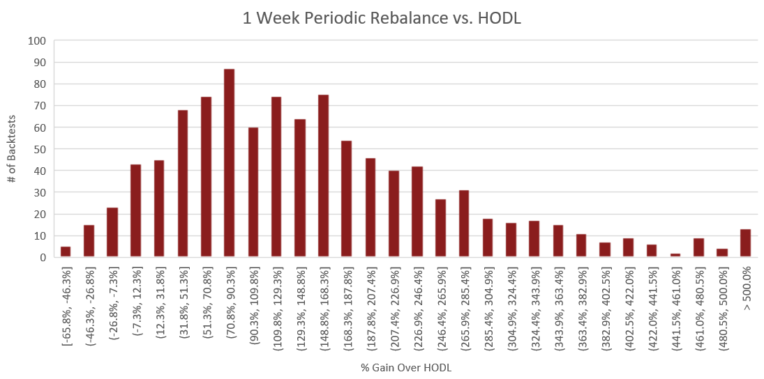 "Figure 14: The above histogram compares the percent performance of weekly rebalancing to a buy and hold strategy. The x-axis represents the performance increase over buy and hold for each backtest. The y-axis is the number of backtests which fall into each of the performance ranges on the x-axis. The process for constructing this histogram is therefore - once a backtest is complete, the portfolio value of the rebalance portfolio is compared to that of the HODLed portfolio using the methodology outlined in the section titled ""Performance Calculations"". From this comparison, we receive a percent which represents how much better or worse rebalancing performed than HODL. Based on this percent, we increment the count for the number of backtests which fell into the corresponding performance range."