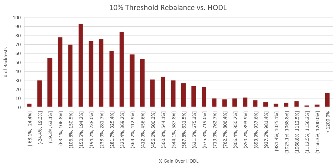 "Figure 3: The above histogram compares the percent performance of threshold rebalancing to a buy and hold strategy. The x-axis represents the performance increase over buy and hold for each backtest. The y-axis is the number of backtests which fall into each of the performance ranges on the x-axis. The process for constructing this histogram is therefore - once a backtest is complete, the portfolio value of the rebalance portfolio is compared to that of the HODLed portfolio using the methodology outlined in the section titled ""Performance Calculations"". From this comparison, we receive a percent which represents how much better or worse rebalancing performed than HODL. Based on this percent, we increment the count for the number of backtests which fell into the corresponding performance range."