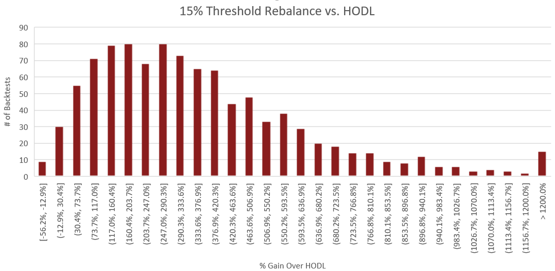 "Figure 4: The above histogram compares the percent performance of threshold rebalancing to a buy and hold strategy. The x-axis represents the performance increase over buy and hold for each backtest. The y-axis is the number of backtests which fall into each of the performance ranges on the x-axis. The process for constructing this histogram is therefore - once a backtest is complete, the portfolio value of the rebalance portfolio is compared to that of the HODLed portfolio using the methodology outlined in the section titled ""Performance Calculations"". From this comparison, we receive a percent which represents how much better or worse rebalancing performed than HODL. Based on this percent, we increment the count for the number of backtests which fell into the corresponding performance range."