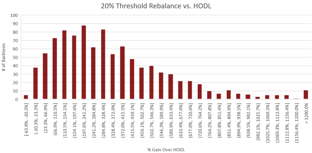 "Figure 5: The above histogram compares the percent performance of threshold rebalancing to a buy and hold strategy. The x-axis represents the performance increase over buy and hold for each backtest. The y-axis is the number of backtests which fall into each of the performance ranges on the x-axis. The process for constructing this histogram is therefore - once a backtest is complete, the portfolio value of the rebalance portfolio is compared to that of the HODLed portfolio using the methodology outlined in the section titled ""Performance Calculations"". From this comparison, we receive a percent which represents how much better or worse rebalancing performed than HODL. Based on this percent, we increment the count for the number of backtests which fell into the corresponding performance range."