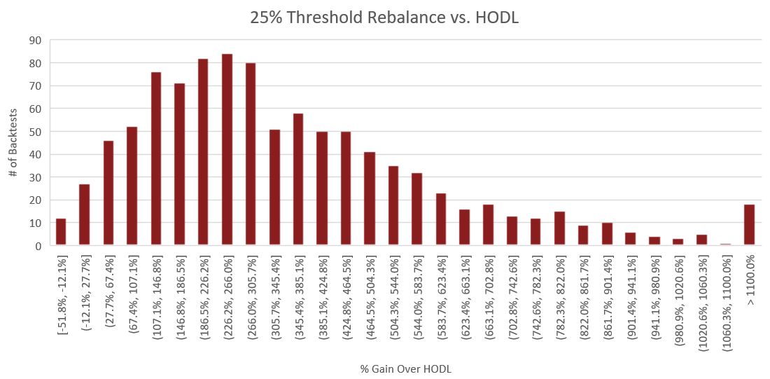"Figure 6: The above histogram compares the percent performance of threshold rebalancing to a buy and hold strategy. The x-axis represents the performance increase over buy and hold for each backtest. The y-axis is the number of backtests which fall into each of the performance ranges on the x-axis. The process for constructing this histogram is therefore - once a backtest is complete, the portfolio value of the rebalance portfolio is compared to that of the HODLed portfolio using the methodology outlined in the section titled ""Performance Calculations"". From this comparison, we receive a percent which represents how much better or worse rebalancing performed than HODL. Based on this percent, we increment the count for the number of backtests which fell into the corresponding performance range."