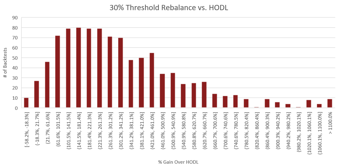 "Figure 7: The above histogram compares the percent performance of threshold rebalancing to a buy and hold strategy. The x-axis represents the performance increase over buy and hold for each backtest. The y-axis is the number of backtests which fall into each of the performance ranges on the x-axis. The process for constructing this histogram is therefore - once a backtest is complete, the portfolio value of the rebalance portfolio is compared to that of the HODLed portfolio using the methodology outlined in the section titled ""Performance Calculations"". From this comparison, we receive a percent which represents how much better or worse rebalancing performed than HODL. Based on this percent, we increment the count for the number of backtests which fell into the corresponding performance range."