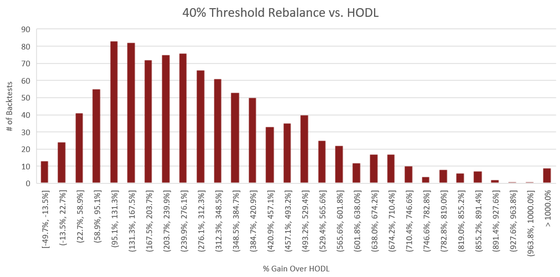 "Figure 9: The above histogram compares the percent performance of threshold rebalancing to a buy and hold strategy. The x-axis represents the performance increase over buy and hold for each backtest. The y-axis is the number of backtests which fall into each of the performance ranges on the x-axis. The process for constructing this histogram is therefore - once a backtest is complete, the portfolio value of the rebalance portfolio is compared to that of the HODLed portfolio using the methodology outlined in the section titled ""Performance Calculations"". From this comparison, we receive a percent which represents how much better or worse rebalancing performed than HODL. Based on this percent, we increment the count for the number of backtests which fell into the corresponding performance range."