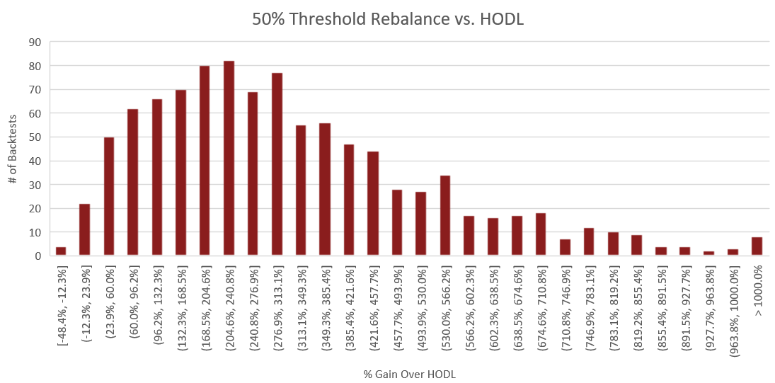 "Figure 11: The above histogram compares the percent performance of threshold rebalancing to a buy and hold strategy. The x-axis represents the performance increase over buy and hold for each backtest. The y-axis is the number of backtests which fall into each of the performance ranges on the x-axis. The process for constructing this histogram is therefore - once a backtest is complete, the portfolio value of the rebalance portfolio is compared to that of the HODLed portfolio using the methodology outlined in the section titled ""Performance Calculations"". From this comparison, we receive a percent which represents how much better or worse rebalancing performed than HODL. Based on this percent, we increment the count for the number of backtests which fell into the corresponding performance range."