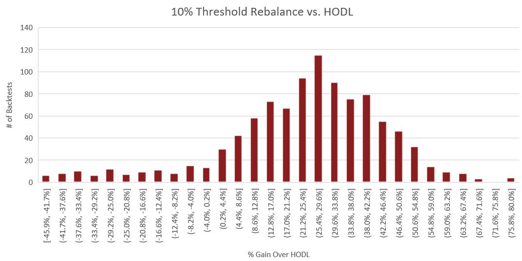 10% Threshold.png