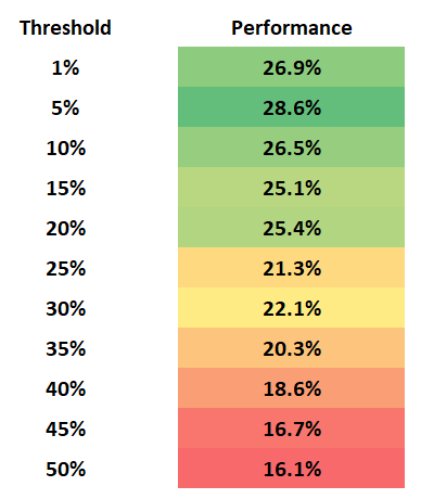 Figure 18: The above chart lists the median performance of threshold rebalancing at each of the corresponding percent thresholds.