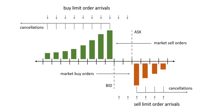 Before we begin, it's important to understand how an exchange order book works. We can see in the above illustration that Bid orders are placed on the left side. On the right side, we must place Ask orders. If you want to execute an instant trade, which results in being the taker in the exchange, you can either place a limit order on the other side of the bid-ask spread (from your current position), or execute a market order.