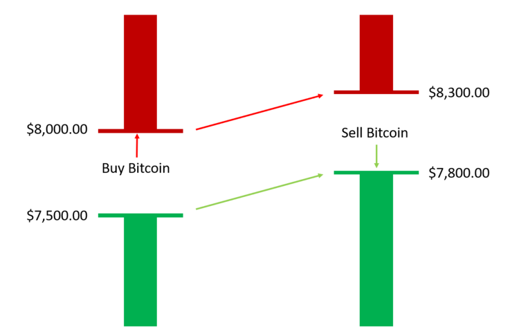 This illustration shows that large spreads can cause us to lose money, even if the price of the assets increases substantially. This happens because we must buy at the lowest ask price (top red) and then sell at the highest bid price (bottom green).