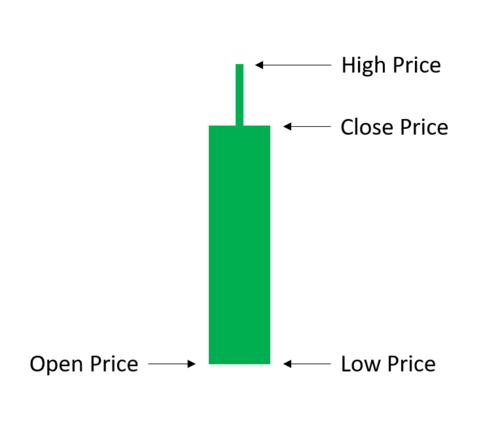 This candlestick demonstrates what it would look like if the first trade in the candlestick period was also the lowest price of any trade.