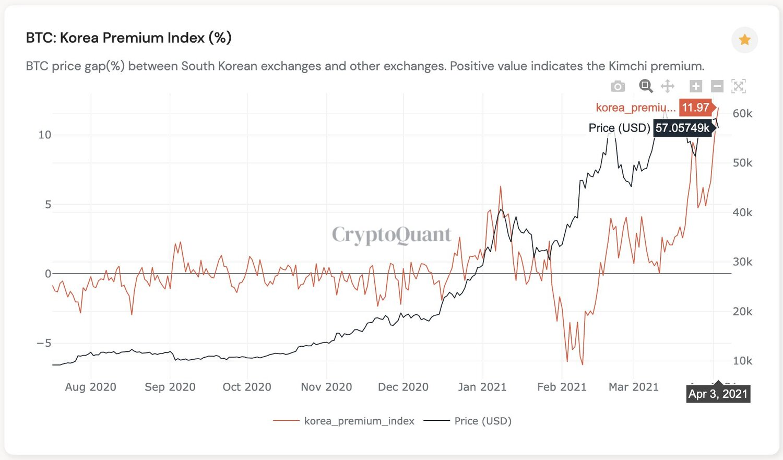The-kimchi-premium-osiąga-11-jest-ceną-Bitcoin.jpeg