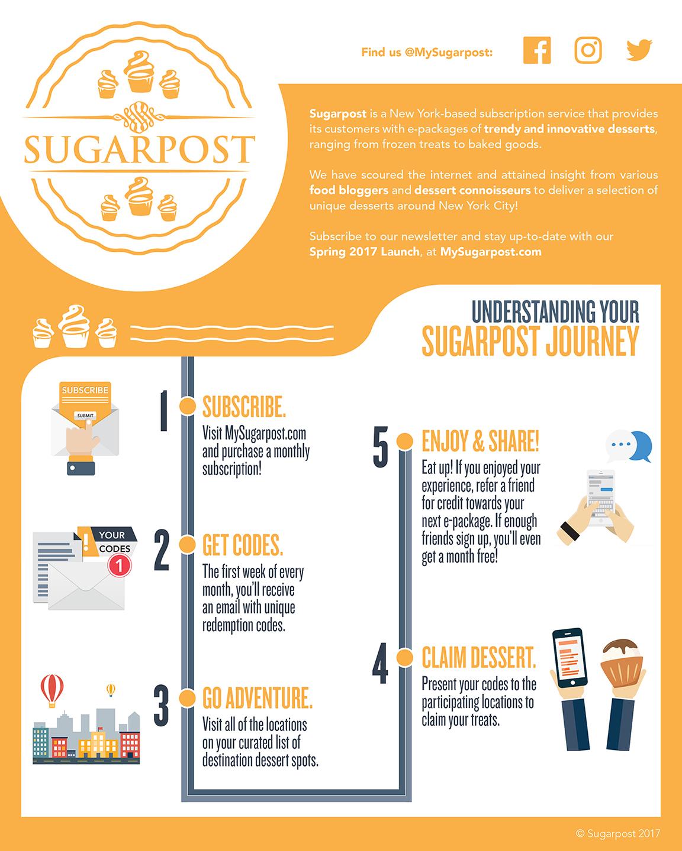 Sugarpost_Infograph-sm.jpg