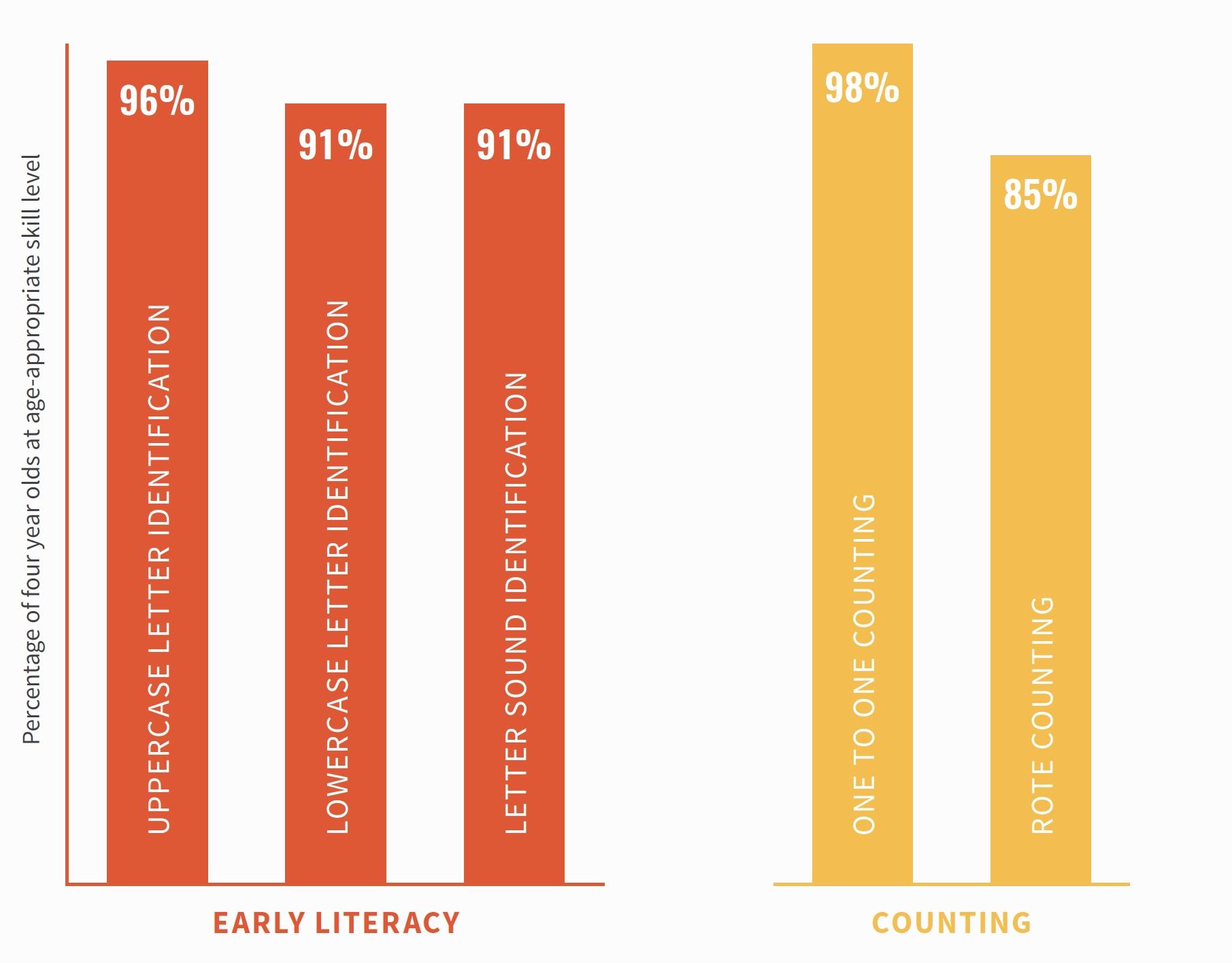 KindergartenReadinessOutcomes.jpg