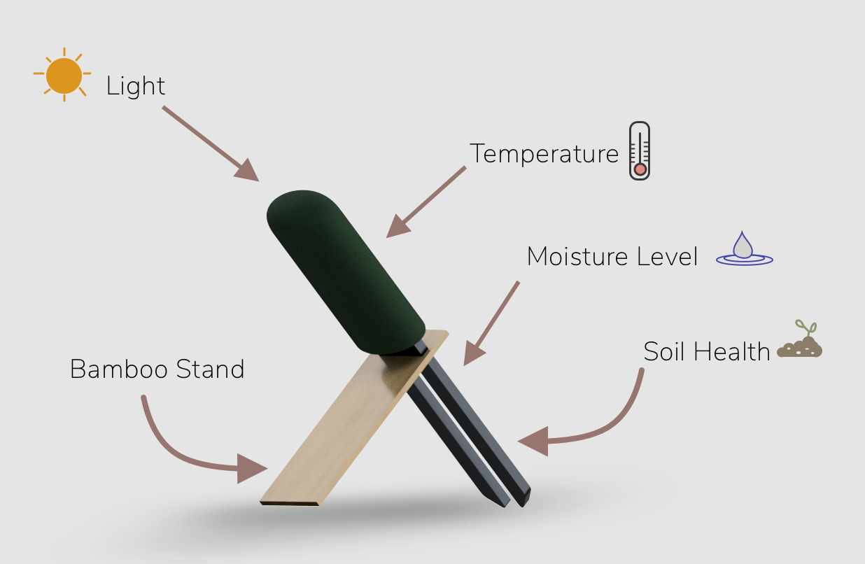 The final version standing upright, collecting data on the conditions of an apartment in order to make smart suggestions for plants that would thrive there.