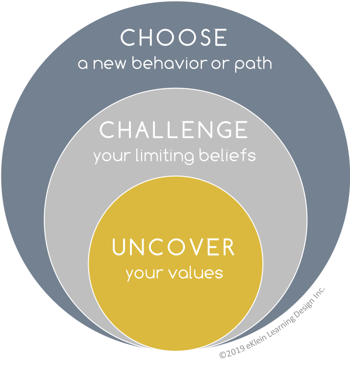 Core-Centric Coaching Model  Before developing your strategy, we'll uncover what's important to you so that your values, decisions and actions align.