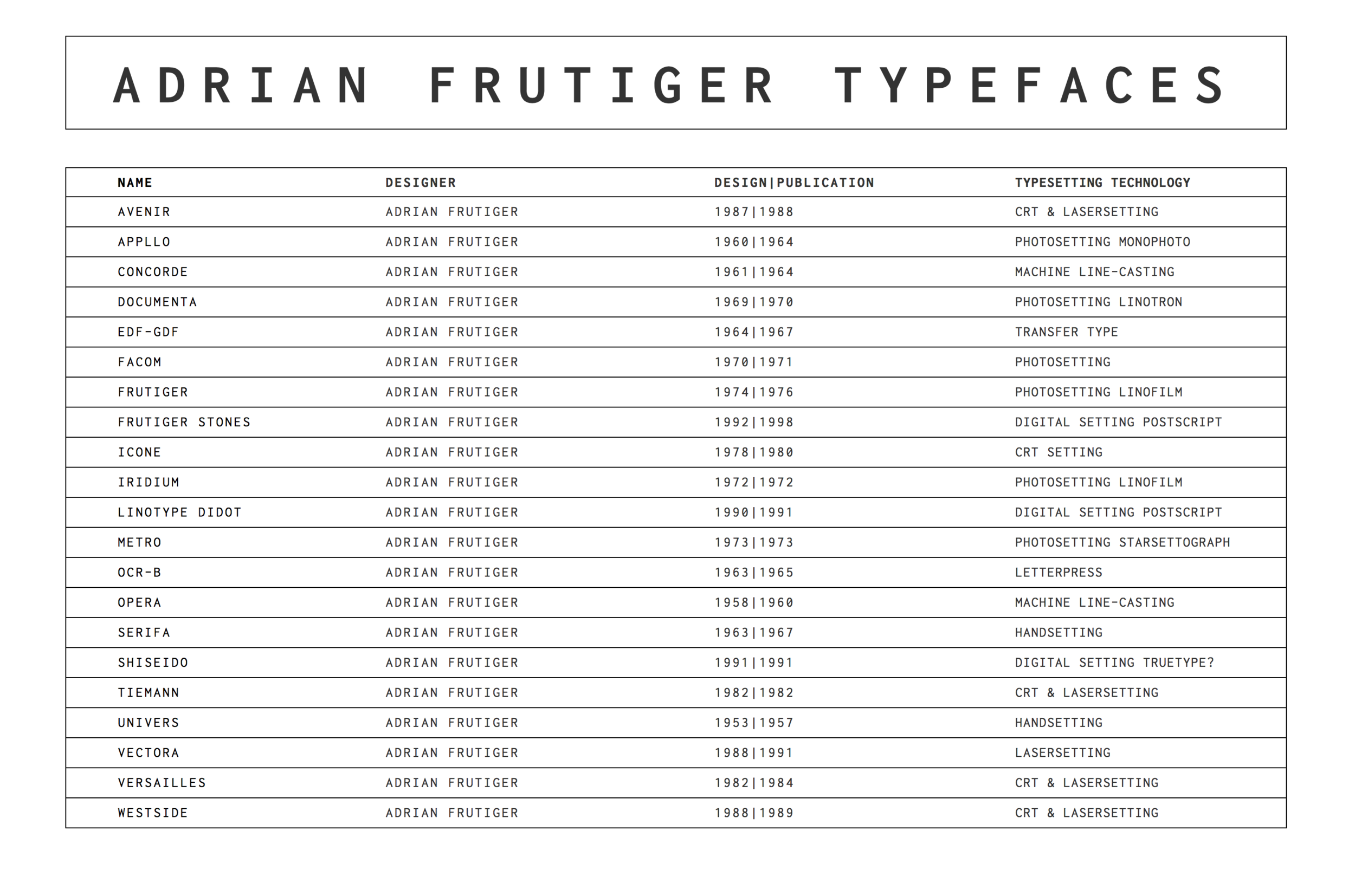 Adrian Frutiger Typefaces Study Website