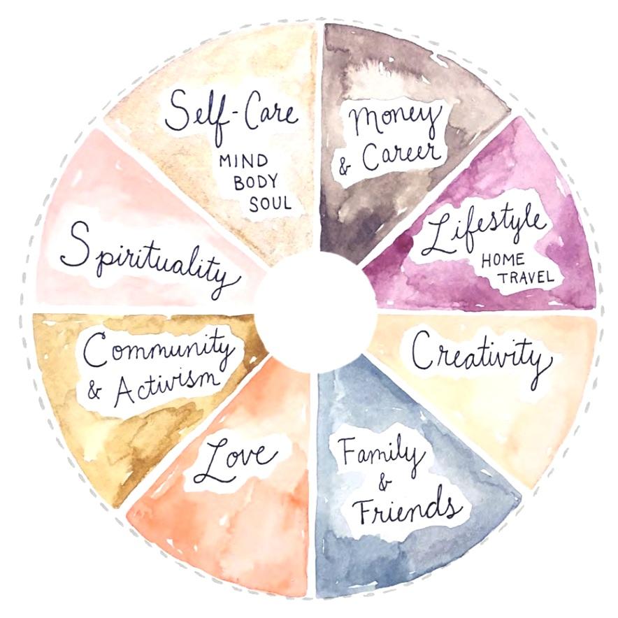 Wheel of Intentions by Kimothy Joy  www.kimothyjoy.com