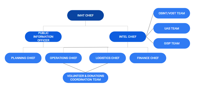 imat structure.PNG
