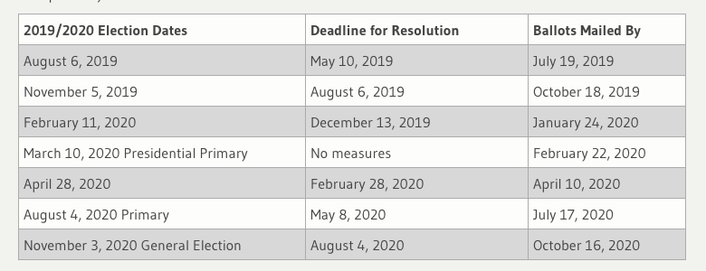 2019:2020 Election Dates.png