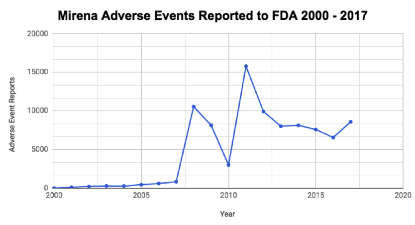 Claire Tighe events reported to FDA.png