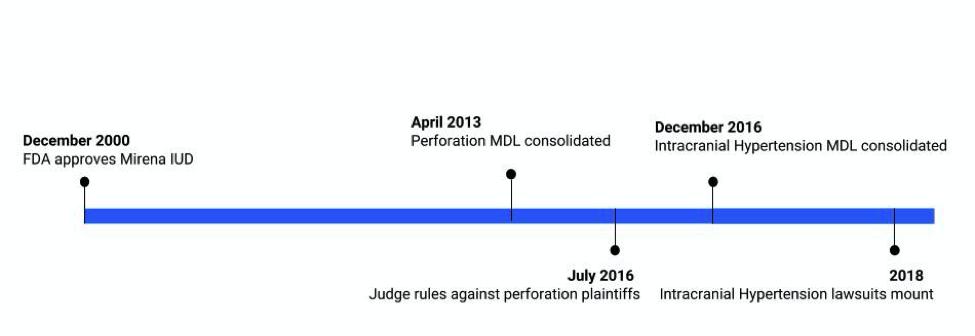 MDL Timeline.png