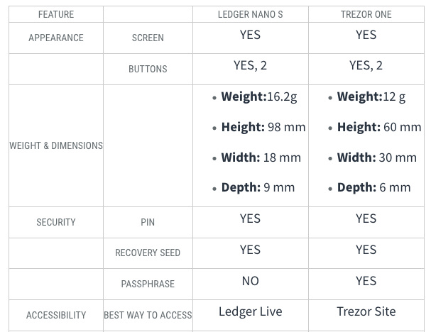 Ledger Nano vs Trezor.png