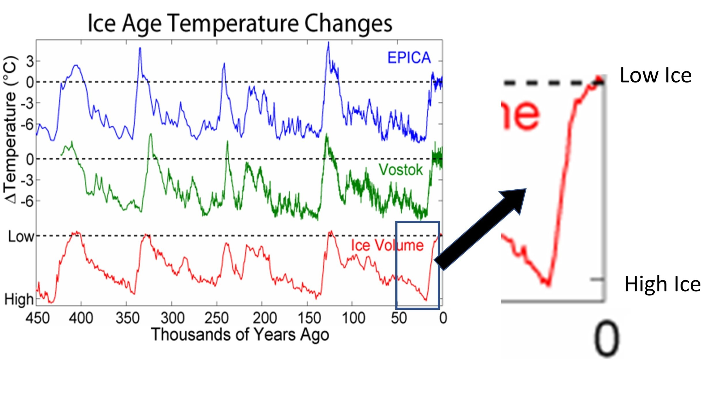 Figure 2. Changes in Antarctic temperatures (at 2 stations) and global ice volume (4).