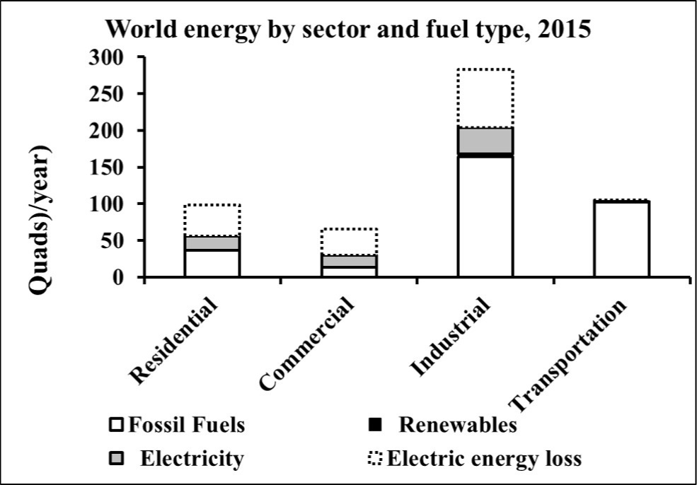 2015_energy_by_sectors.jpg