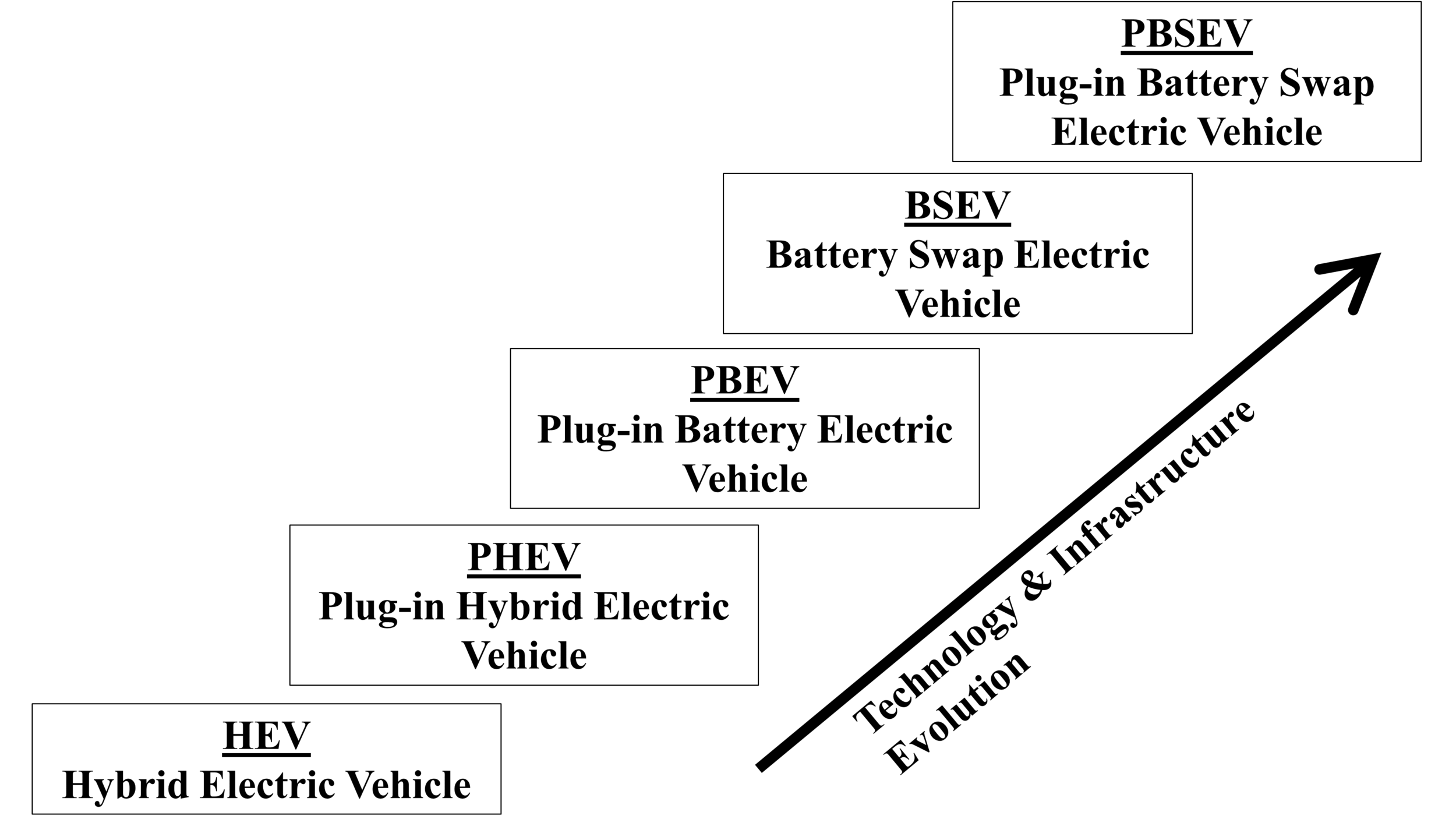 Figure 2. Evolution of electric vehicles globally during the pat decade; abbreviations are underlined. (Appendix 1, bottom of paper, describes vehicle types in detail.)