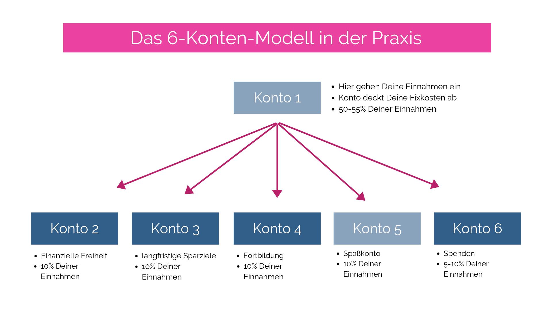 6-konten-modell.png