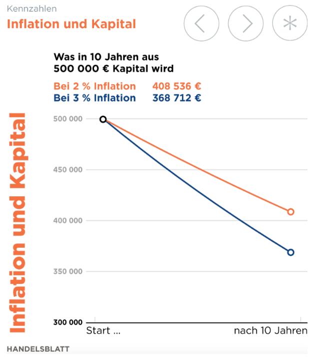 Quelle:  handelsblatt.de