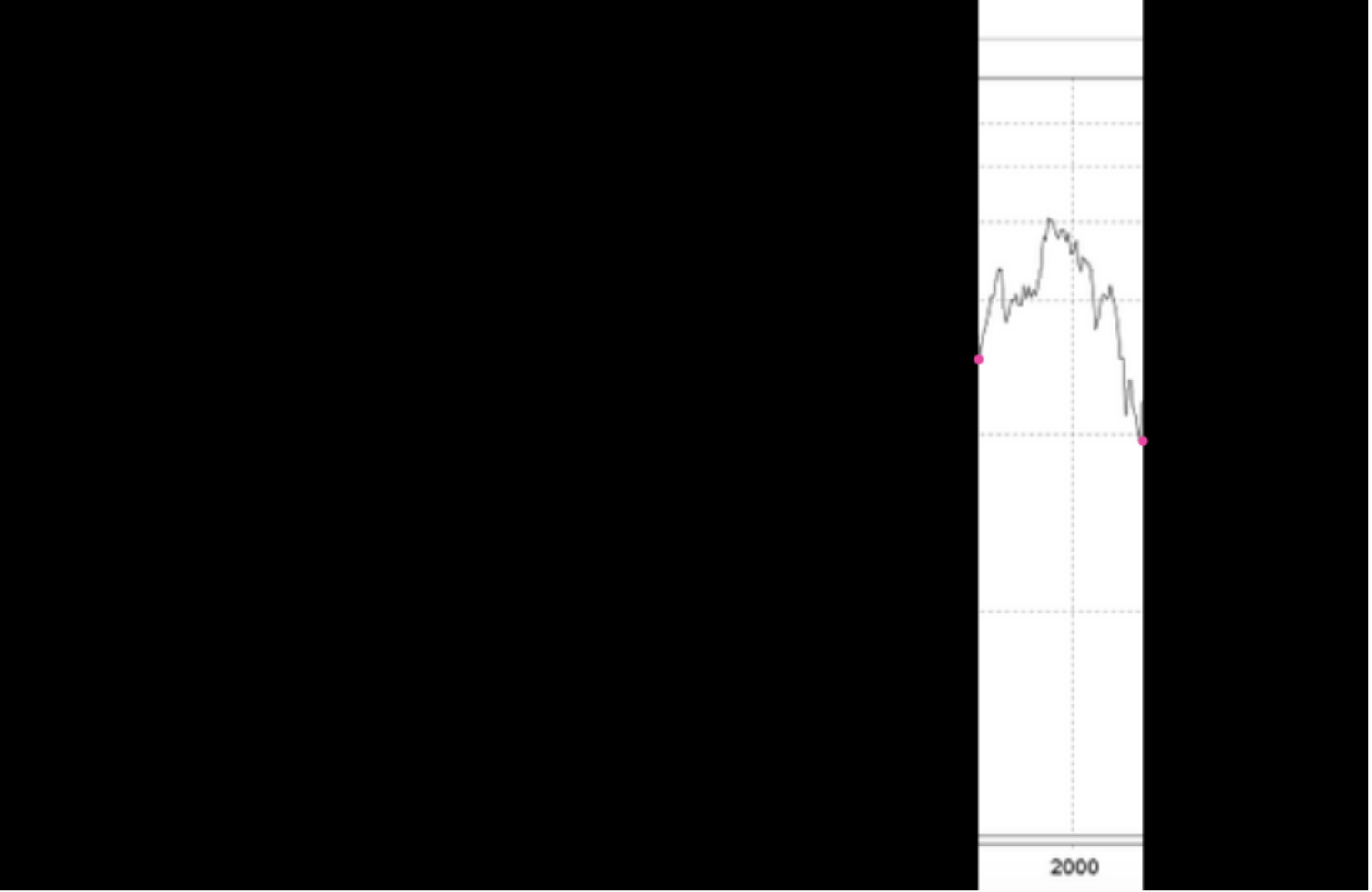 Investment für 5 Jahre:   Auch die mit etwas mehr Geduld hätten dumm aus der Wäsche geguckt, wenn sie lediglich für 5 Jahre investiert hätten und am tiefsten Punkt ausgestiegen wären. Der Verlust wäre zwar nicht mehr ganz so schlimm wie nach 2 Jahren; ein saftiger Verlust wäre es dennoch gewesen.  Gutes Investment? Nope.