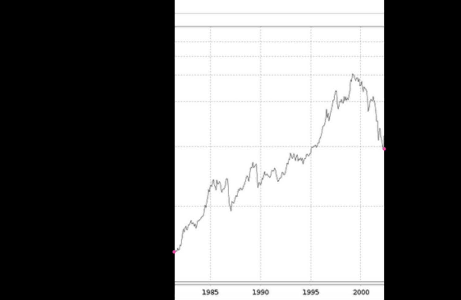 Investment für 20 Jahre:   Nochmal besser sieht das Ganze übrigens aus, wenn der Anleger 20 Jahre Geduld bewiesen hätte. Immer noch ist der Verkaufszeitpunkt mies. Und trotzdem ist der Gewinn mehr als nur ordentlich.  Gutes Investment? Hell, yes!