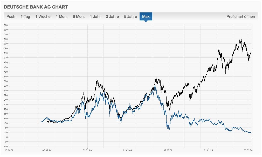 Chart: Finanzen.net