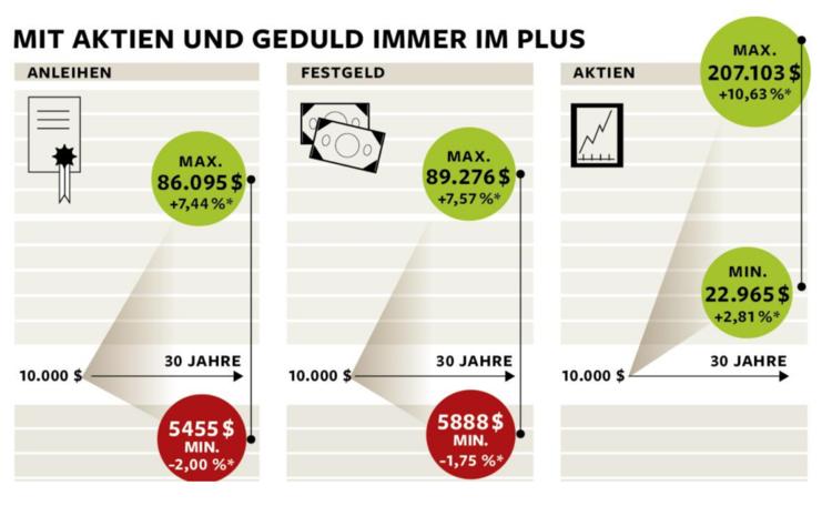 Quelle:  Welt.de