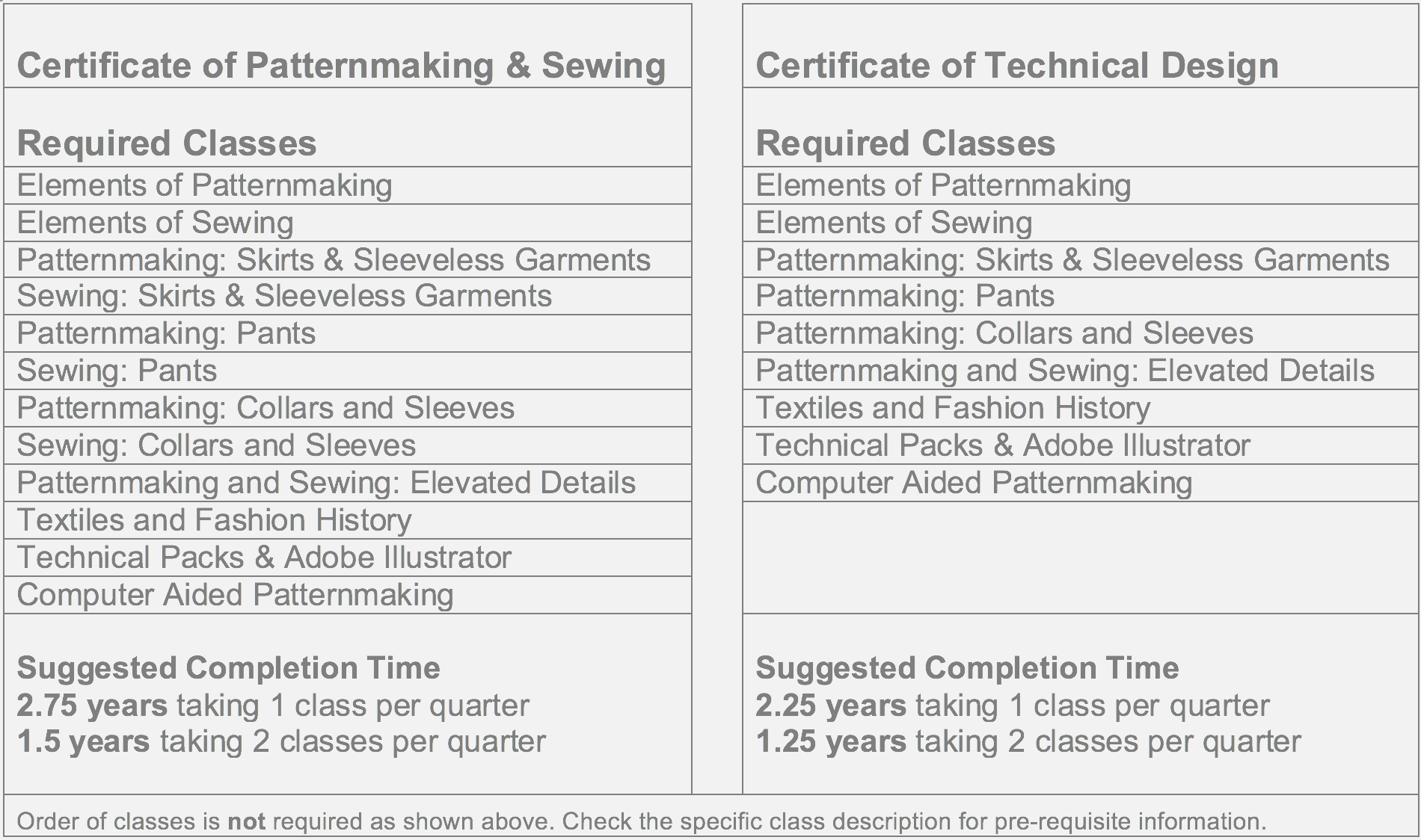 Certificate Program Garmentworks Patternmaking And Sewing Classes In The Bay Area
