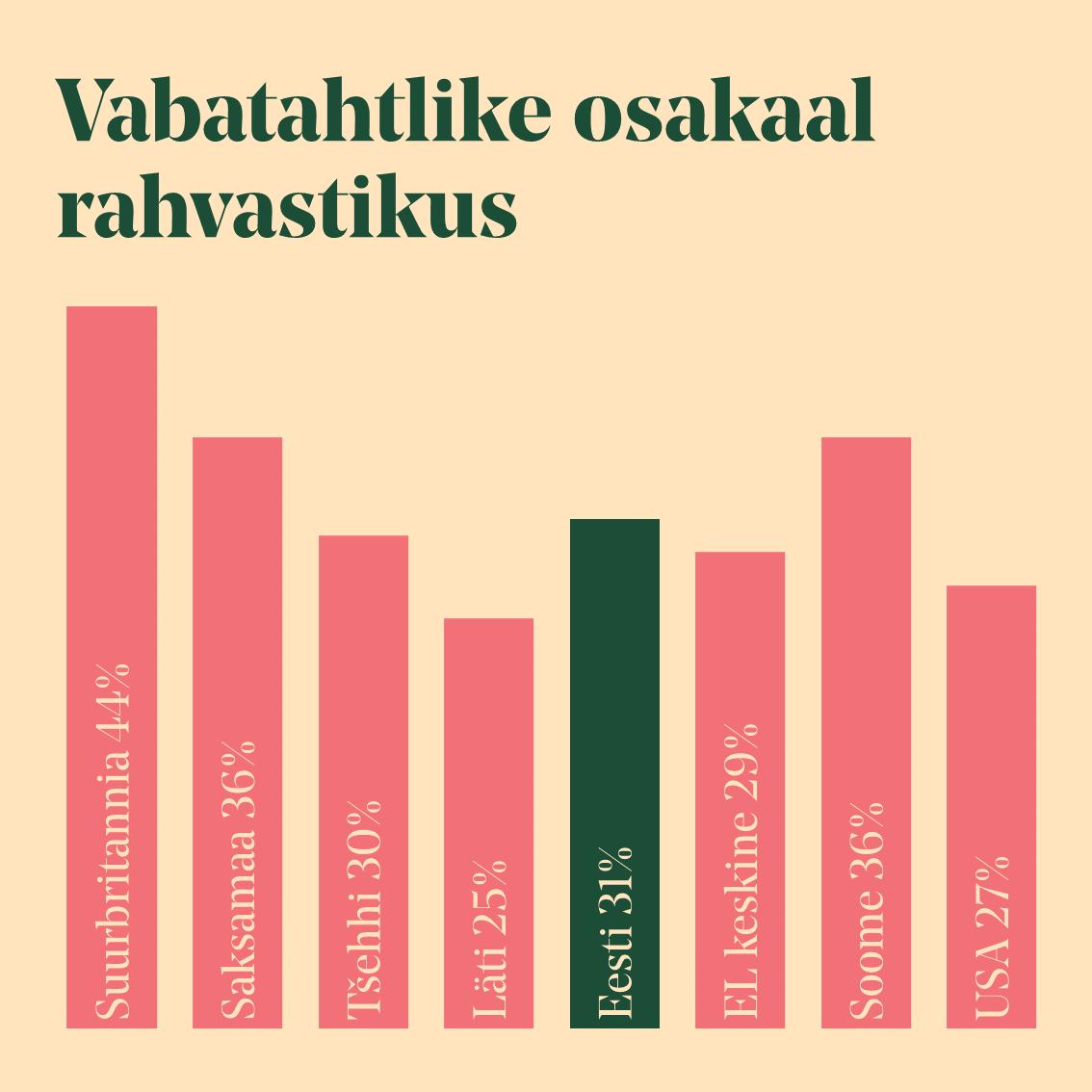 """Allikas: võrdlus tugineb uuringute """"Volunteering in the European Union"""" ja """"Youth on the Move"""" andmetele, v.a Eesti, mille puhul on kasutatud Praxis, 2013. aasta uuringu andmeid"""