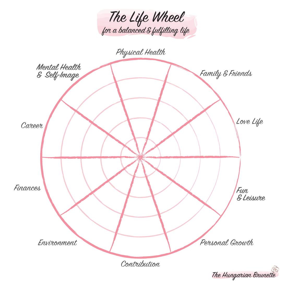 The-Hungarian-Brunette-The-life-wheel-Printable-version.png