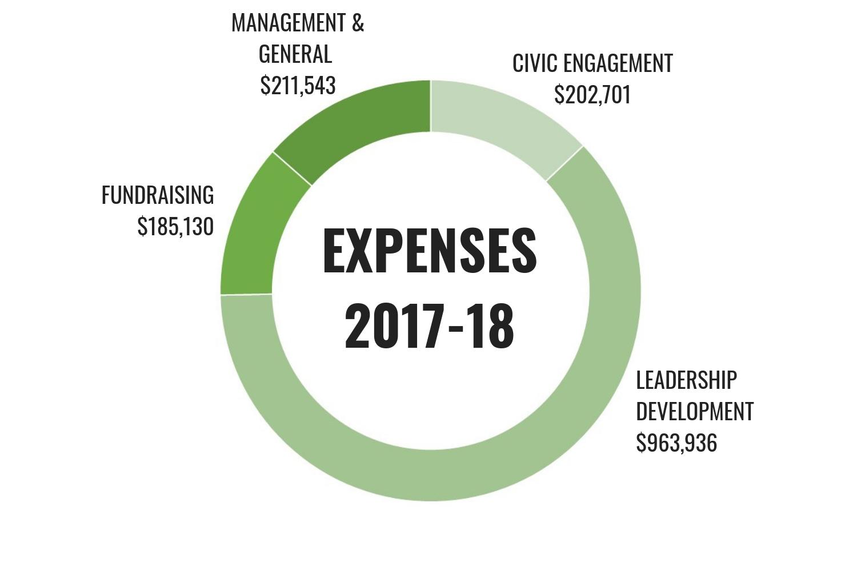 Expenses Chart for website.jpg